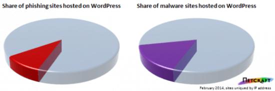 wordpress-anteile-phishing-malware-netcraft-580x192