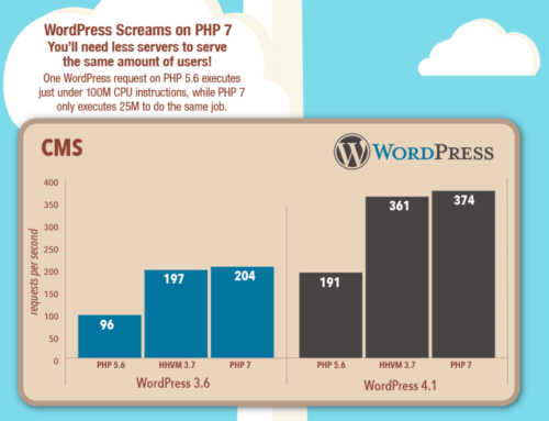 WordPress mit PHP 7 beschleunigen
