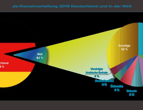 Immer mehr .de-Domains liegen im Ausland